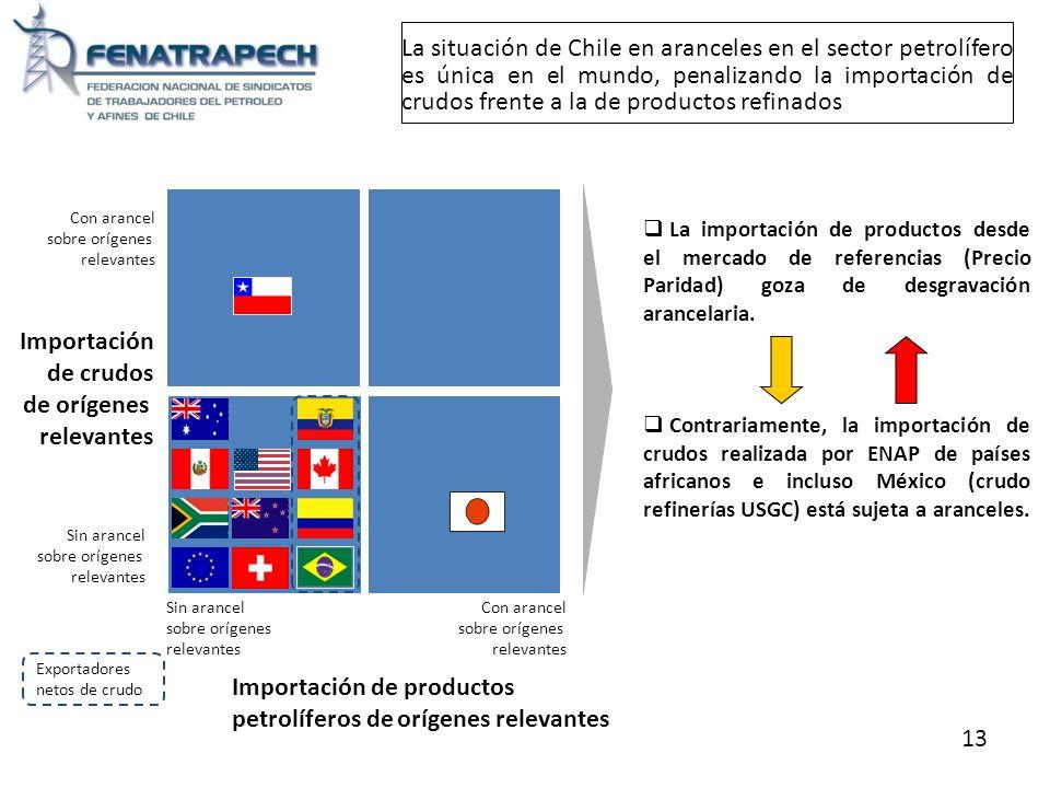 Importación de productos petrolíferos de orígenes relevantes 13