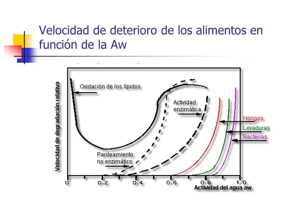 Velocidad de deterioro de los alimentos en función de la Aw