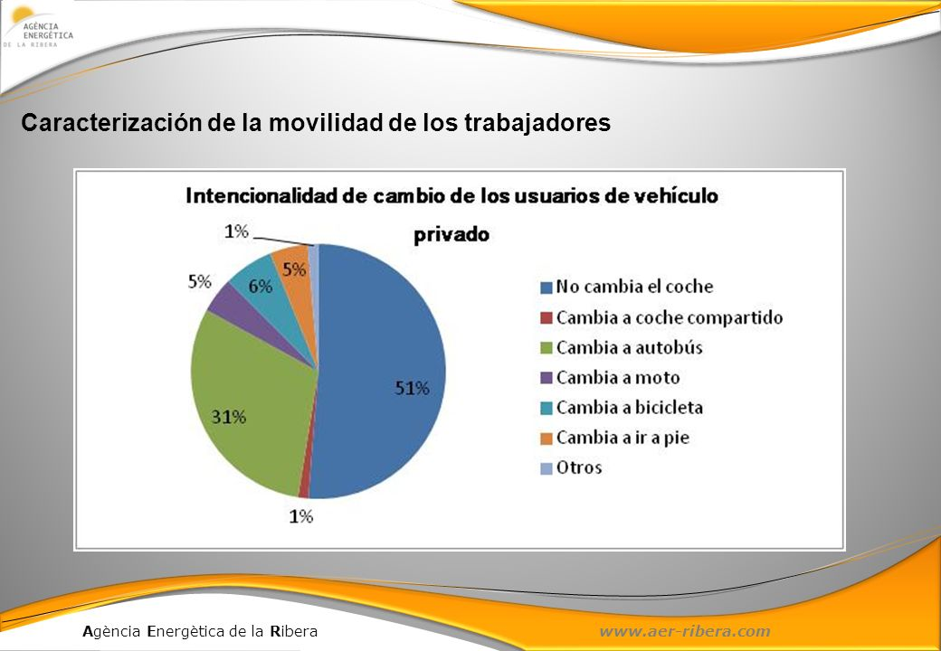 Caracterización de la movilidad de los trabajadores