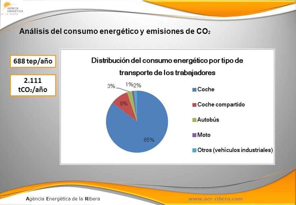 Análisis del consumo energético y emisiones de CO2