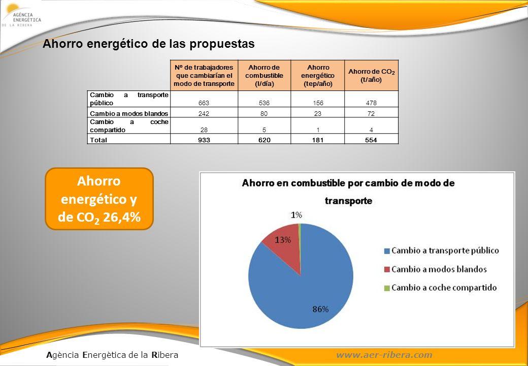 Ahorro energético y de CO2 26,4%