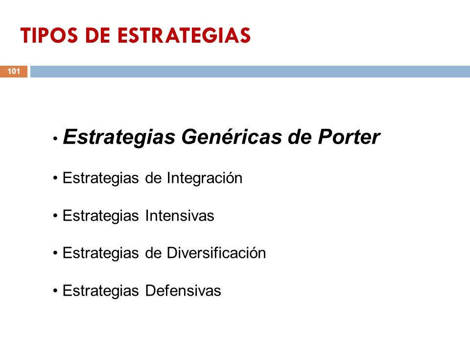 TIPOS DE ESTRATEGIAS Estrategias Genéricas de Porter