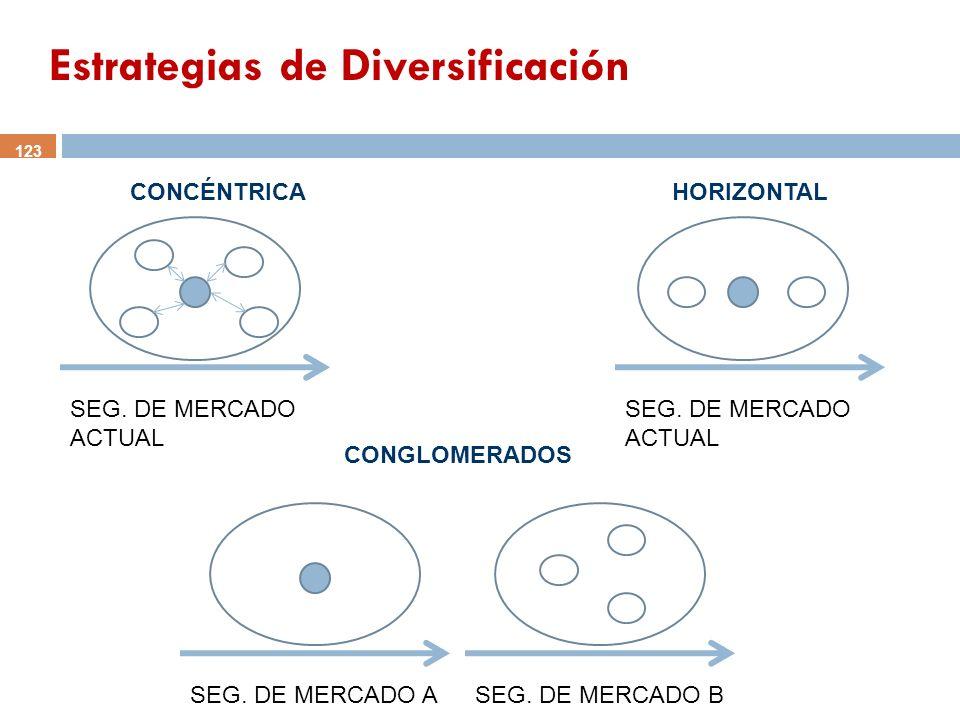 Estrategias de Diversificación