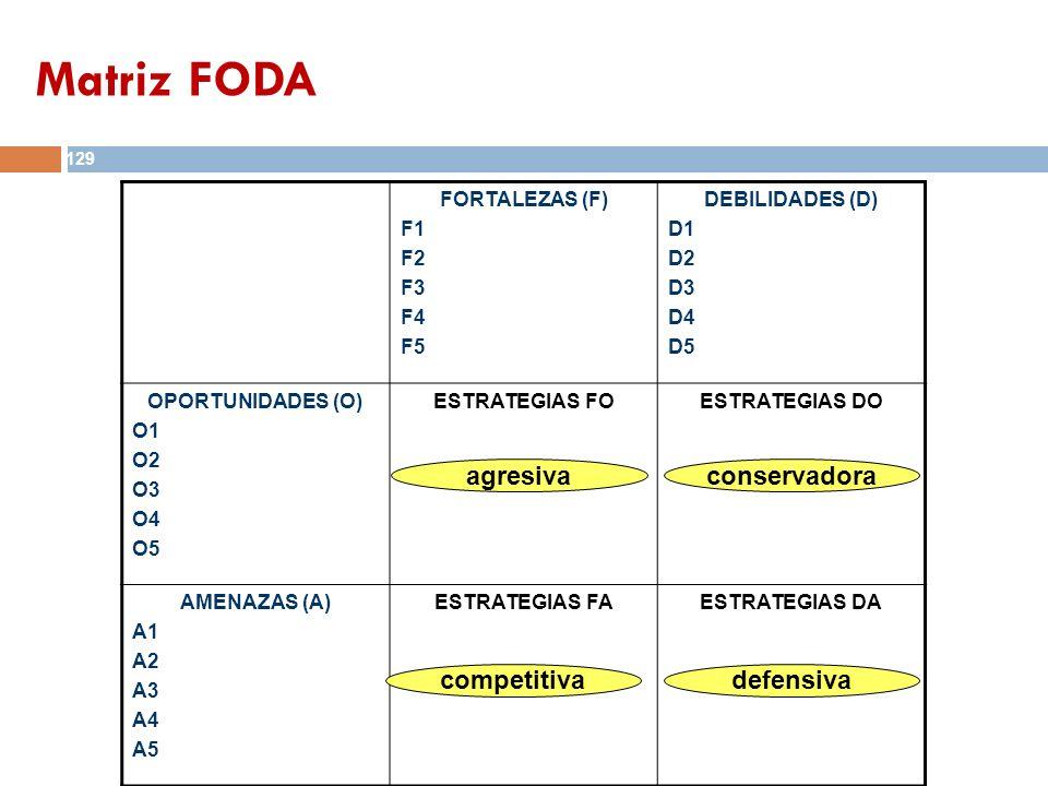 Matriz FODA agresiva conservadora competitiva defensiva FORTALEZAS (F)