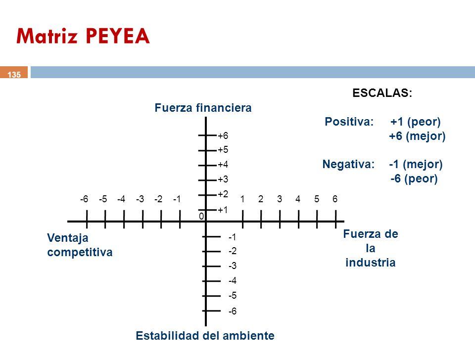 Matriz PEYEA ESCALAS: Fuerza financiera Positiva: +1 (peor) +6 (mejor)