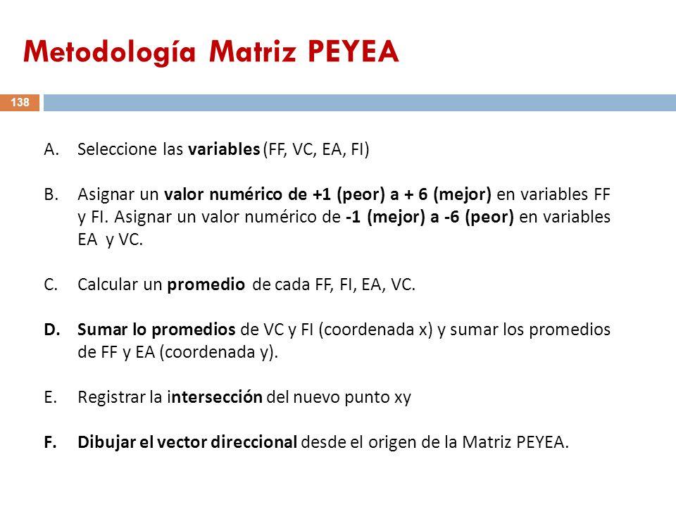 Metodología Matriz PEYEA