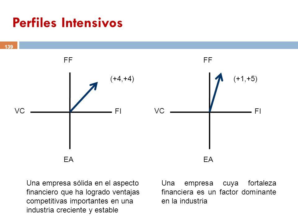 Perfiles Intensivos FF VC FI EA (+4,+4) FF VC FI EA (+1,+5)