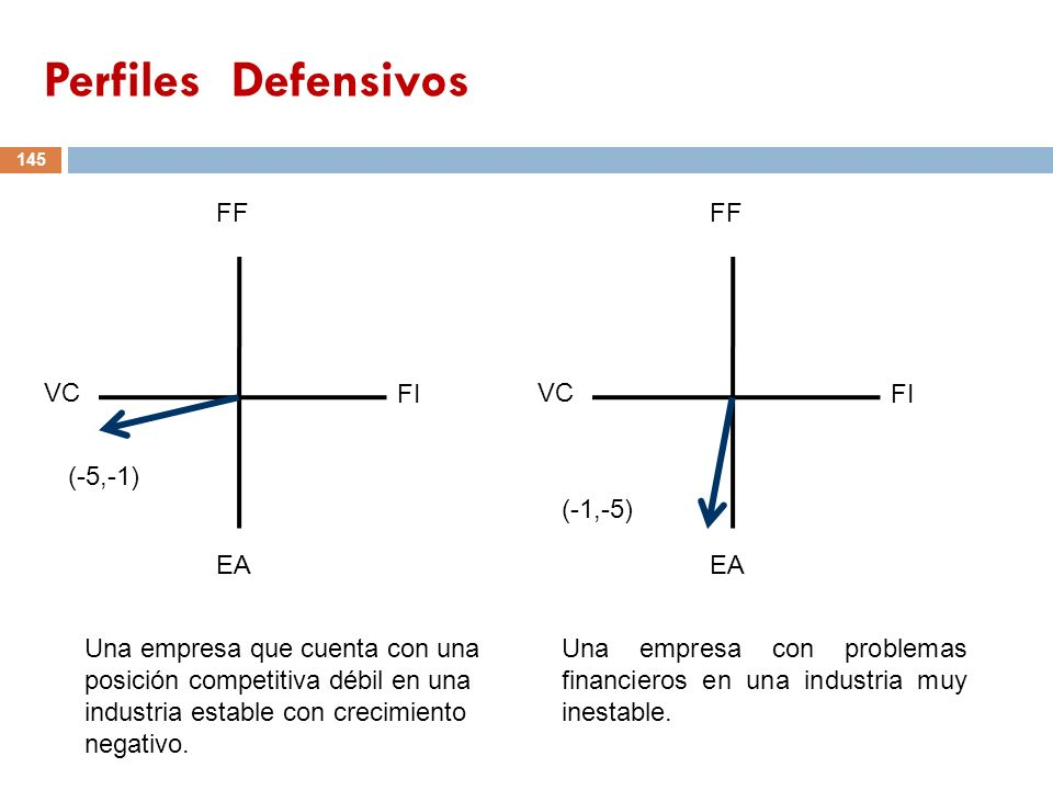 Perfiles Defensivos FF VC FI EA (-5,-1) FF VC FI EA (-1,-5)