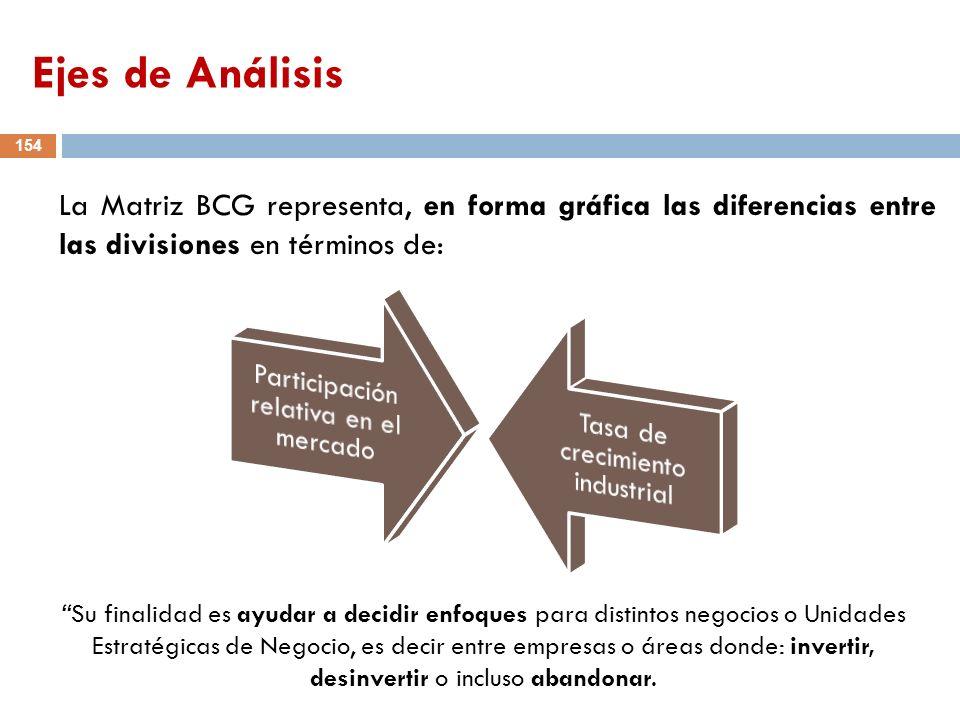 Ejes de Análisis La Matriz BCG representa, en forma gráfica las diferencias entre las divisiones en términos de: