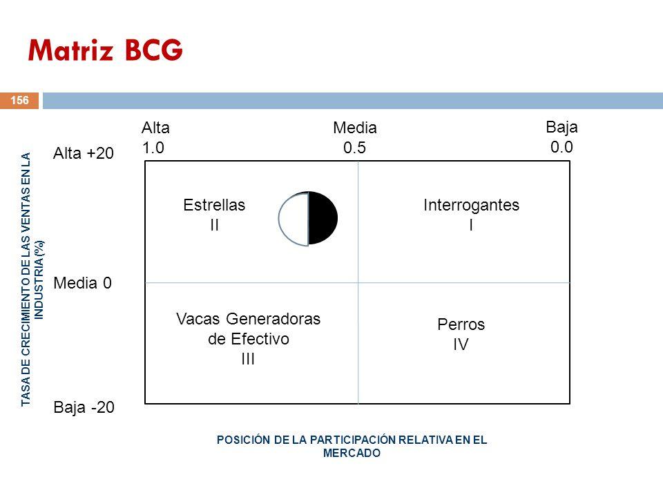 Matriz BCG Alta 1.0 Media 0.5 Baja 0.0 Alta +20 Estrellas II