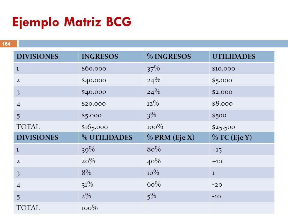 Ejemplo Matriz BCG DIVISIONES INGRESOS % INGRESOS UTILIDADES 1 $60.000