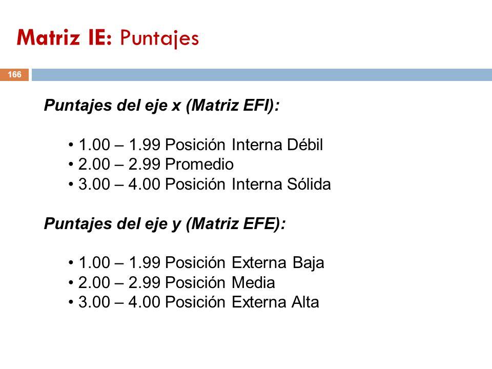 Matriz IE: Puntajes Puntajes del eje x (Matriz EFI):