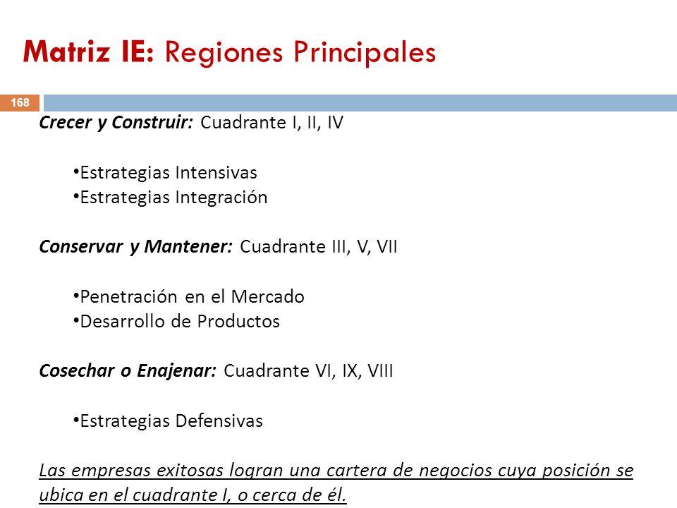 Matriz IE: Regiones Principales