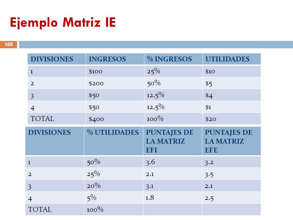 Ejemplo Matriz IE DIVISIONES INGRESOS % INGRESOS UTILIDADES 1 $100 25%