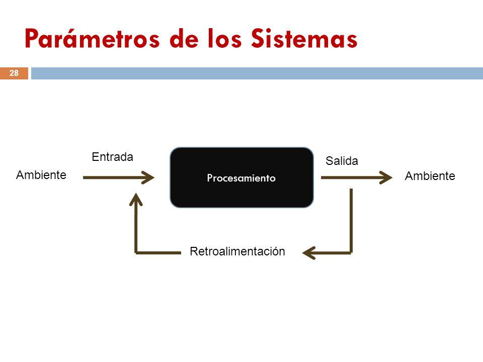 Parámetros de los Sistemas