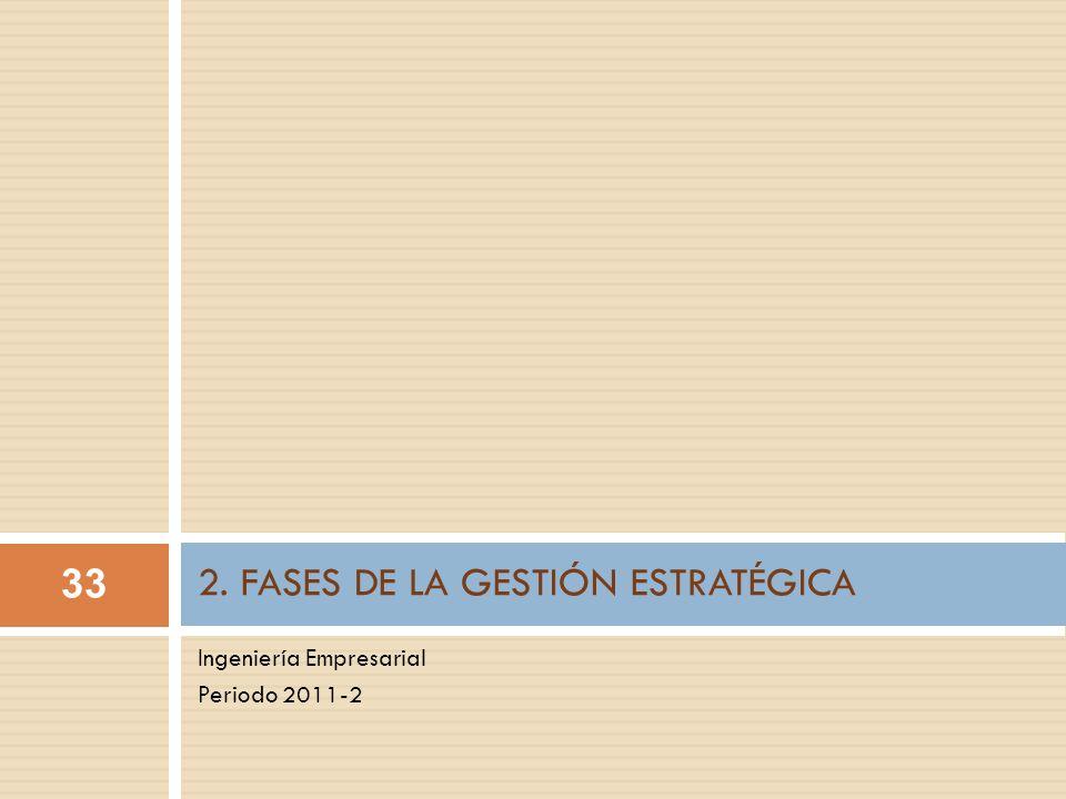 2. FASES DE LA GESTIÓN ESTRATÉGICA