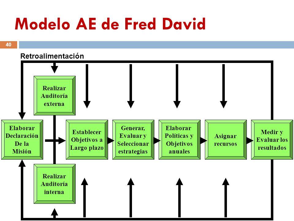 Modelo AE de Fred David Retroalimentación Realizar Auditoría externa