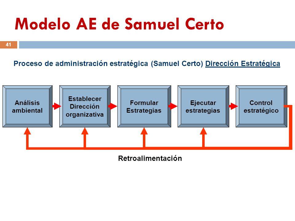 Modelo AE de Samuel Certo