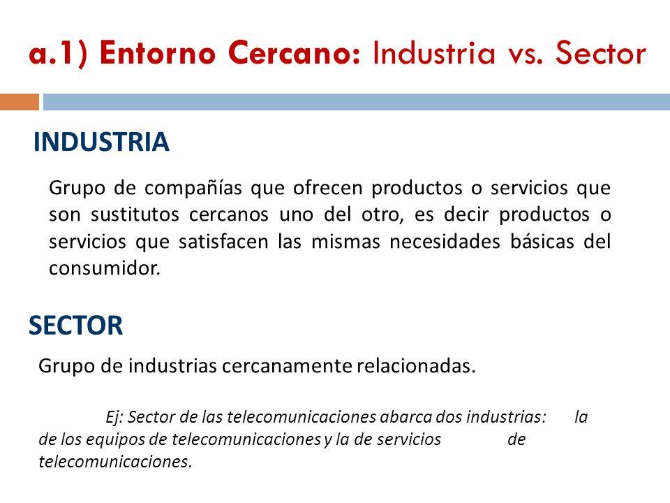 a.1) Entorno Cercano: Industria vs. Sector