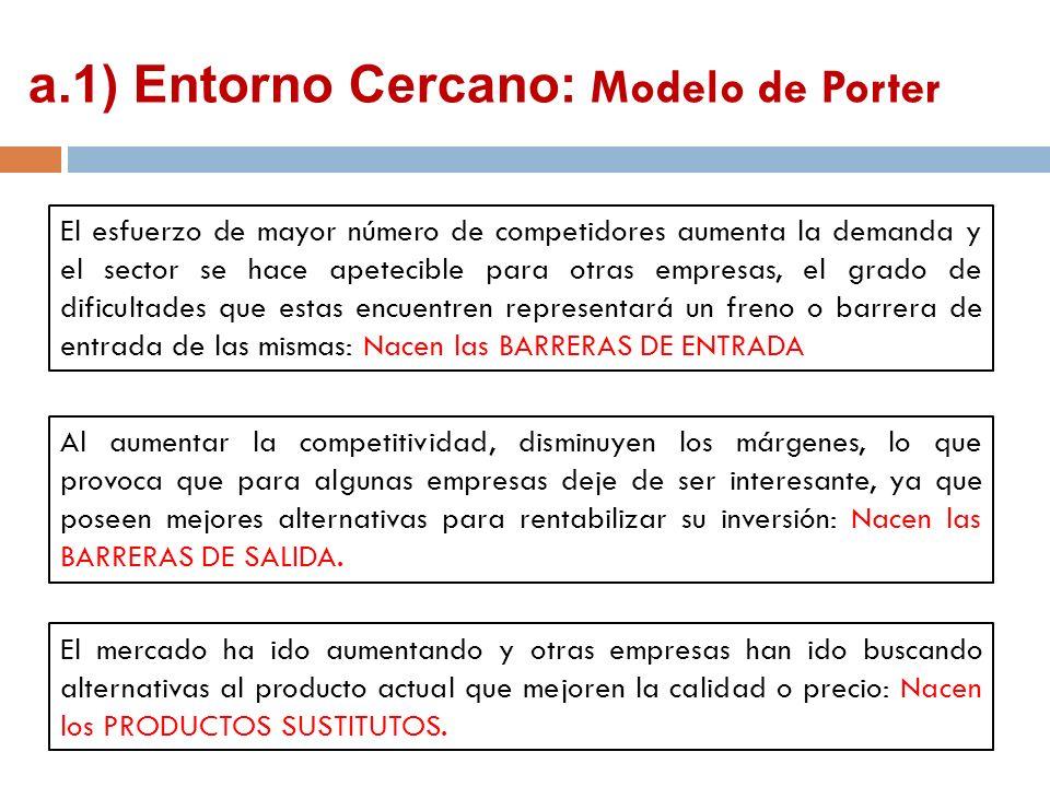 a.1) Entorno Cercano: Modelo de Porter