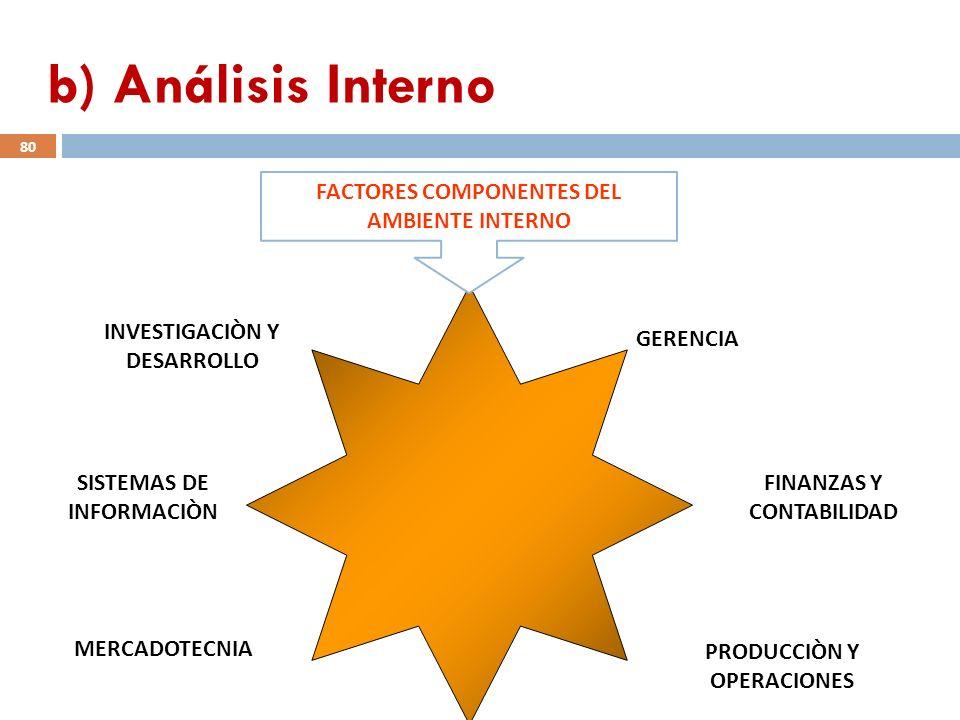 b) Análisis Interno FACTORES COMPONENTES DEL AMBIENTE INTERNO GERENCIA