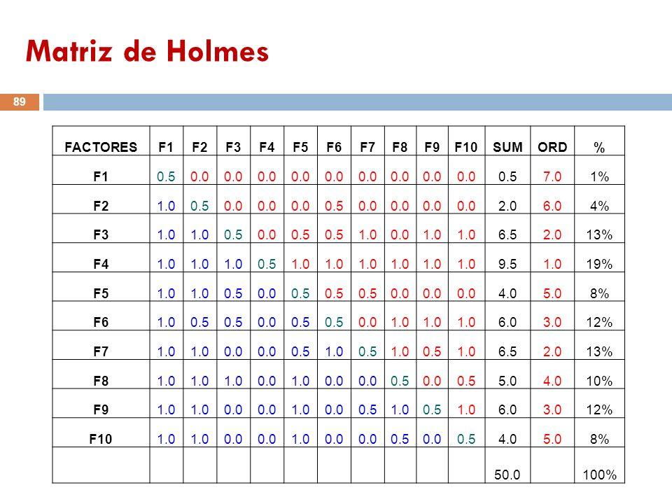 Matriz de Holmes FACTORES F1 F2 F3 F4 F5 F6 F7 F8 F9 F10 SUM ORD % 0.5