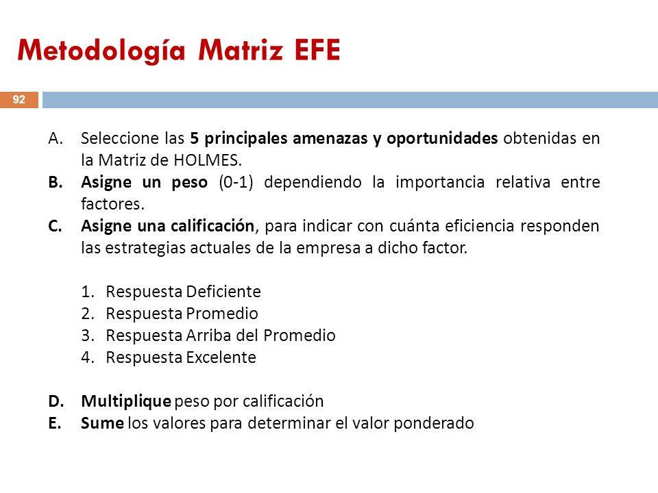 Metodología Matriz EFE