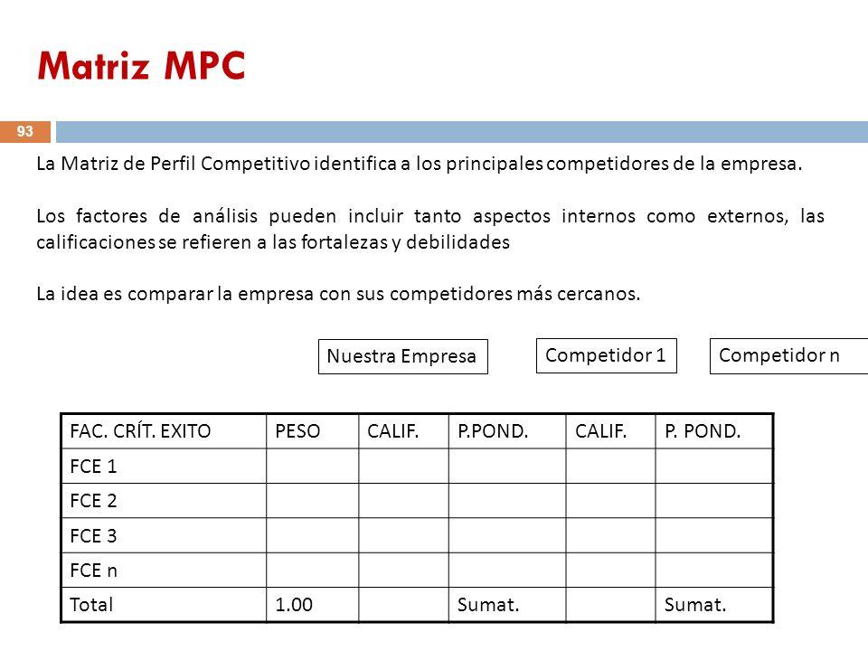 Matriz MPC La Matriz de Perfil Competitivo identifica a los principales competidores de la empresa.