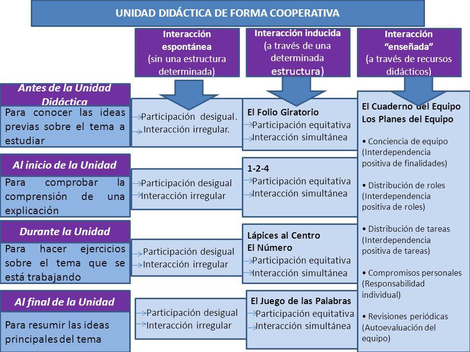 UNIDAD DIDÁCTICA DE FORMA COOPERATIVA Antes de la Unidad Didáctica