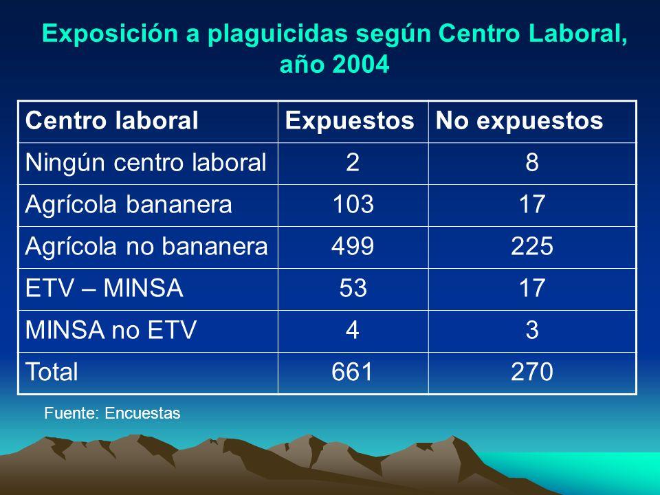 Exposición a plaguicidas según Centro Laboral, año 2004