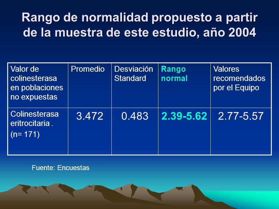 Rango de normalidad propuesto a partir de la muestra de este estudio, año 2004