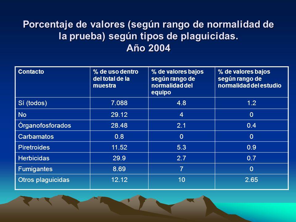 Porcentaje de valores (según rango de normalidad de la prueba) según tipos de plaguicidas. Año 2004