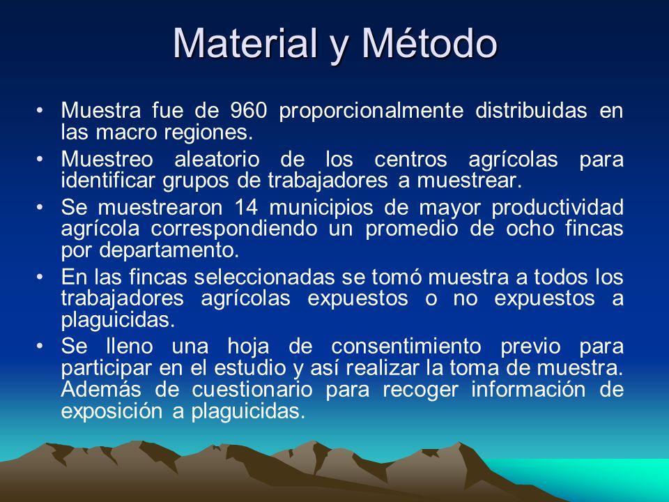Material y MétodoMuestra fue de 960 proporcionalmente distribuidas en las macro regiones.