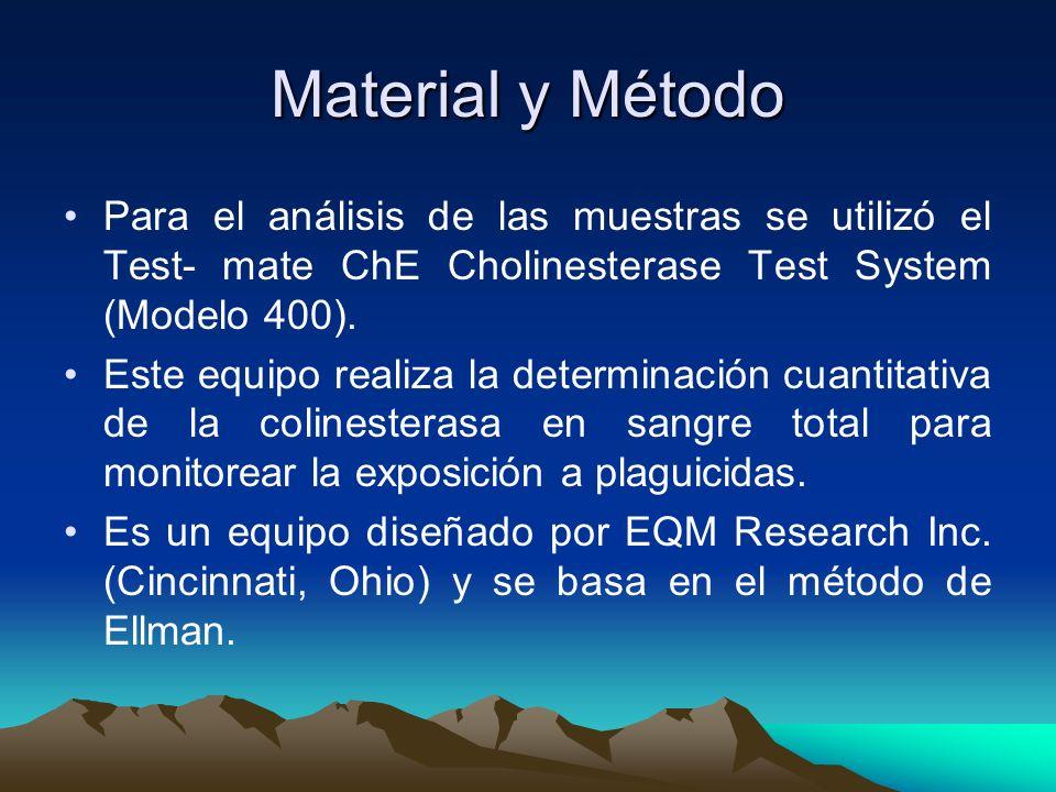Material y Método Para el análisis de las muestras se utilizó el Test- mate ChE Cholinesterase Test System (Modelo 400).