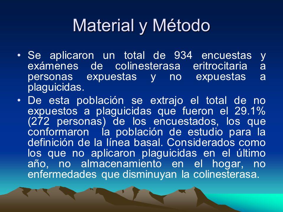 Material y Método Se aplicaron un total de 934 encuestas y exámenes de colinesterasa eritrocitaria a personas expuestas y no expuestas a plaguicidas.