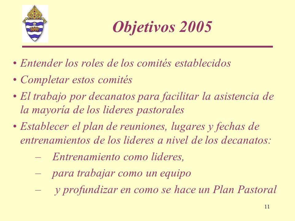 Objetivos 2005 Entender los roles de los comités establecidos