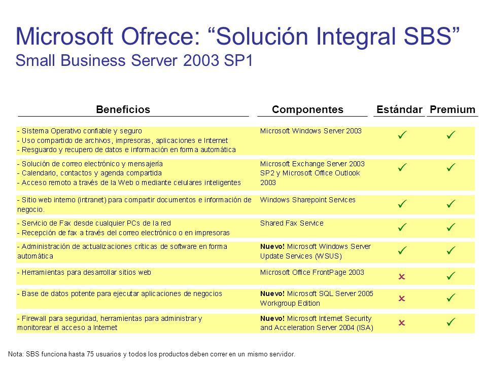 Microsoft Ofrece: Solución Integral SBS Small Business Server 2003 SP1