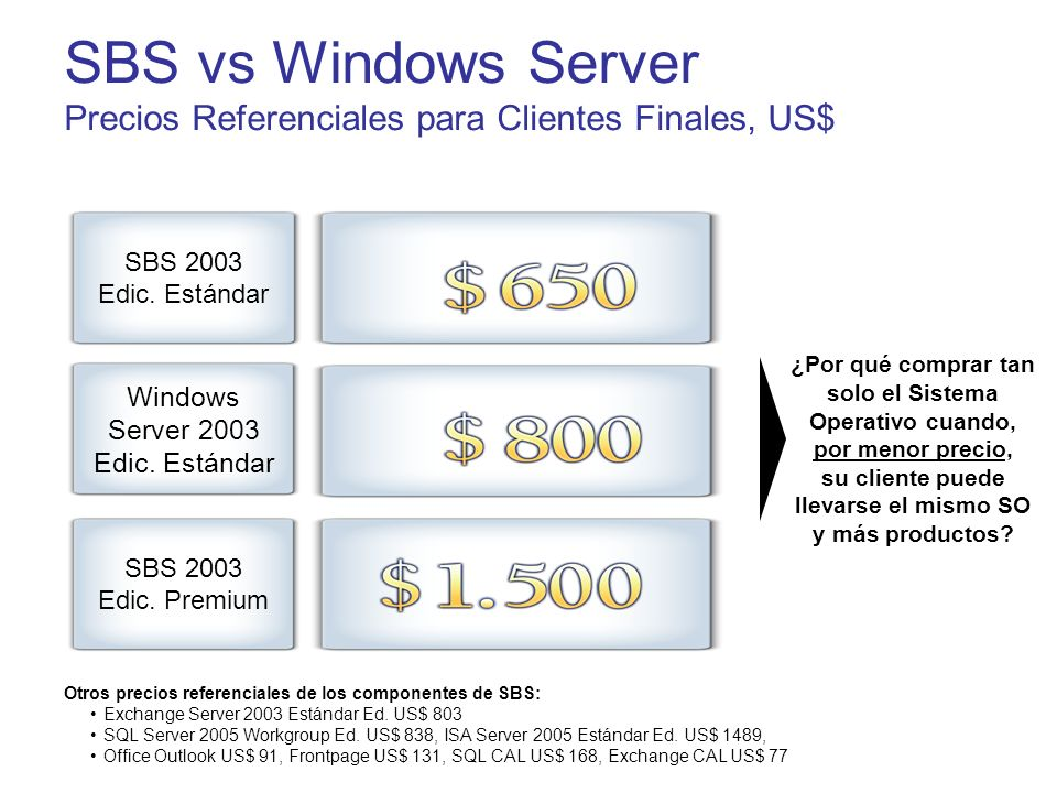 SBS vs Windows Server Precios Referenciales para Clientes Finales, US$