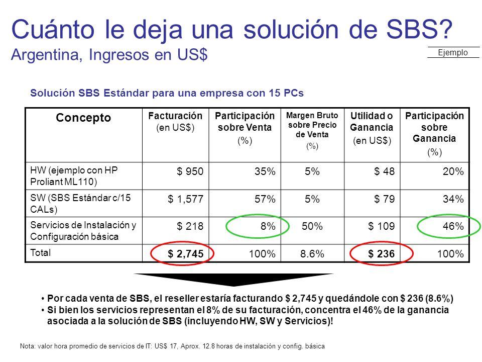 Cuánto le deja una solución de SBS Argentina, Ingresos en US$