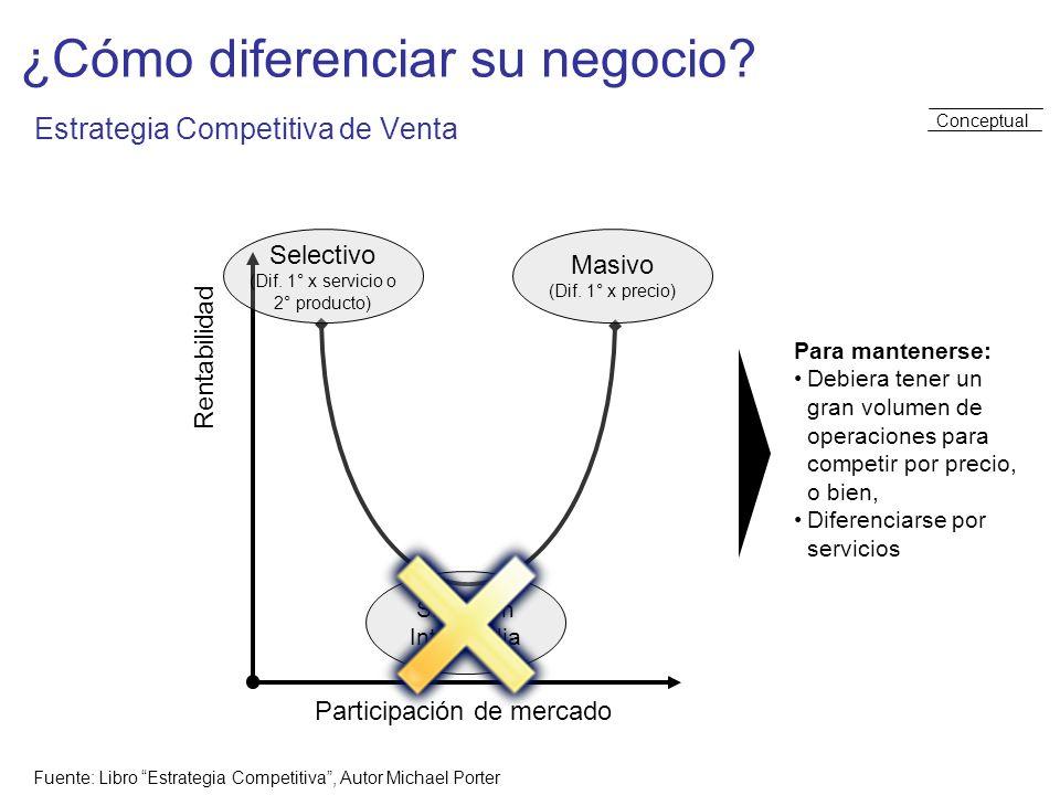¿Cómo diferenciar su negocio Estrategia Competitiva de Venta