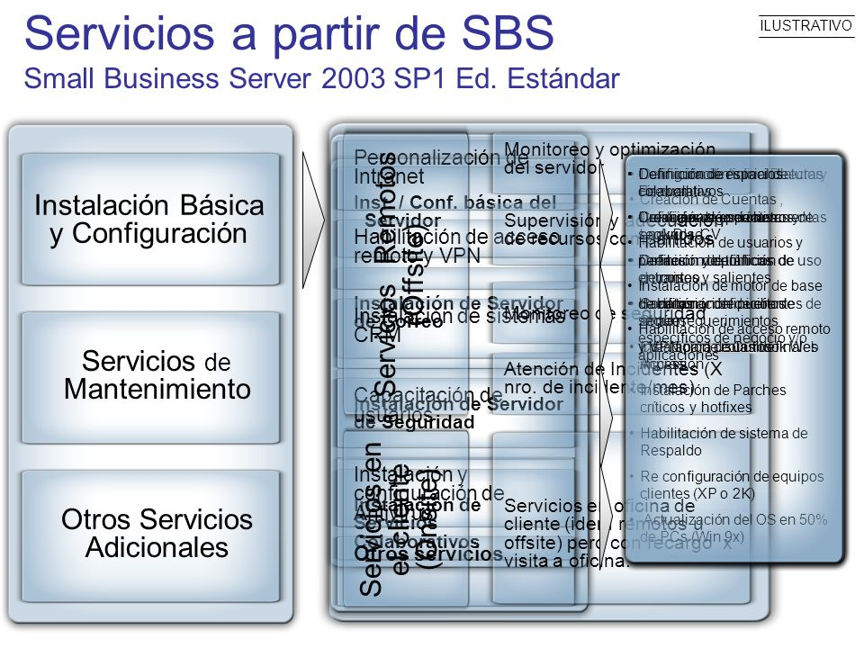 Servicios a partir de SBS Small Business Server 2003 SP1 Ed. Estándar