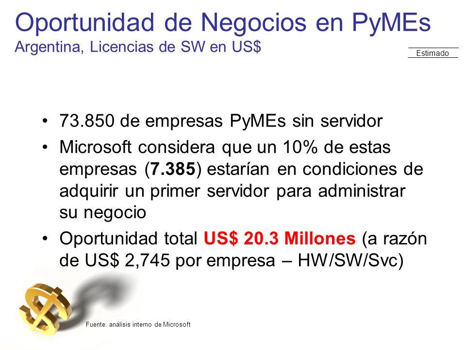 Oportunidad de Negocios en PyMEs Argentina, Licencias de SW en US$