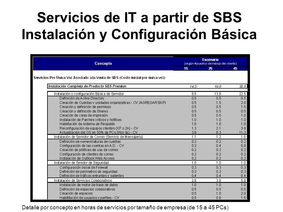 Servicios de IT a partir de SBS Instalación y Configuración Básica