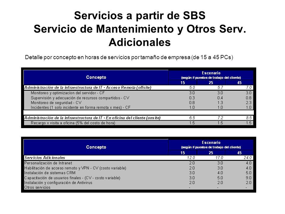 Servicios a partir de SBS Servicio de Mantenimiento y Otros Serv