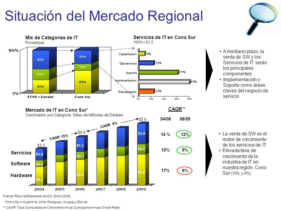 Situación del Mercado Regional