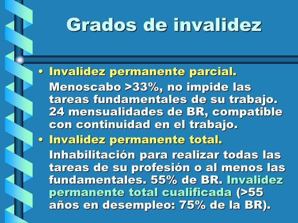 Grados de invalidez Invalidez permanente parcial.