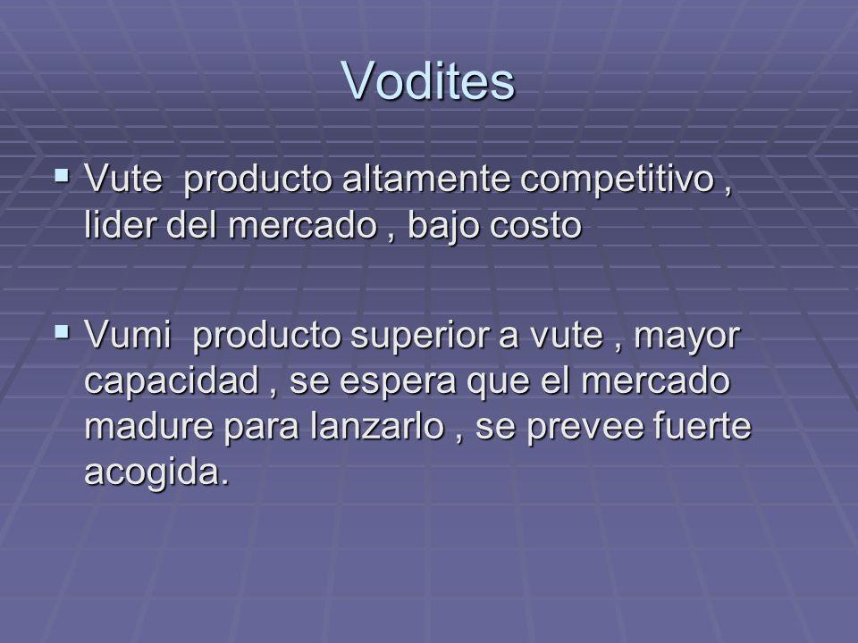 VoditesVute producto altamente competitivo , lider del mercado , bajo costo.