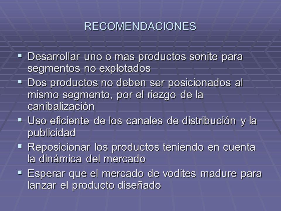 RECOMENDACIONESDesarrollar uno o mas productos sonite para segmentos no explotados.