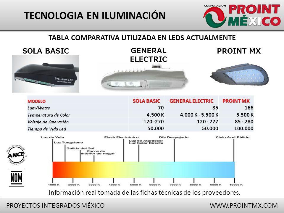 Proyectos integrados ppt descargar - General electric iluminacion ...
