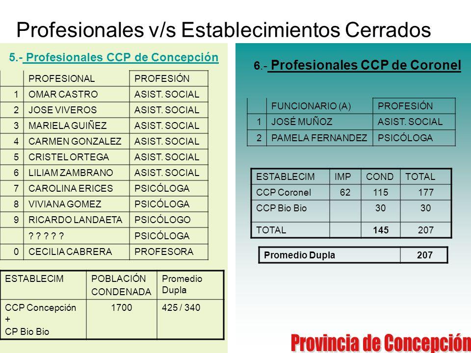Profesionales v/s Establecimientos Cerrados